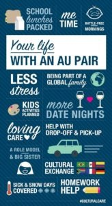 What's an au pair infographic